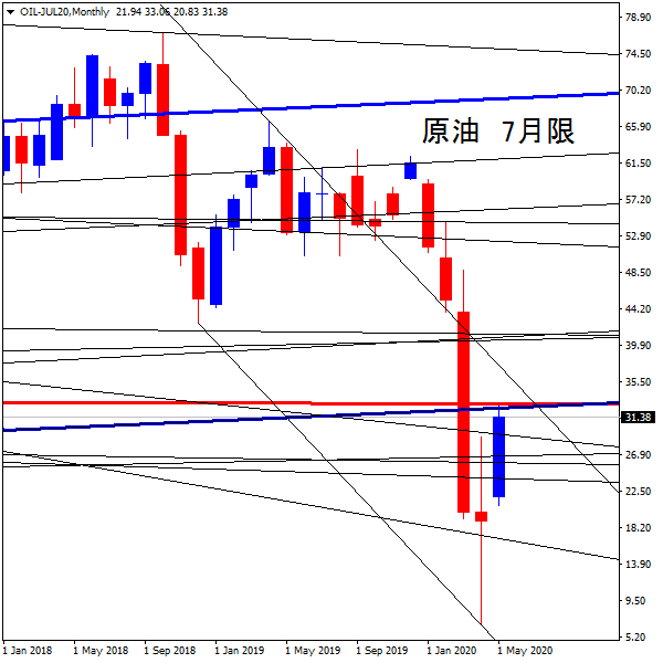 20200519-1OIL-JUL20Monthly.png