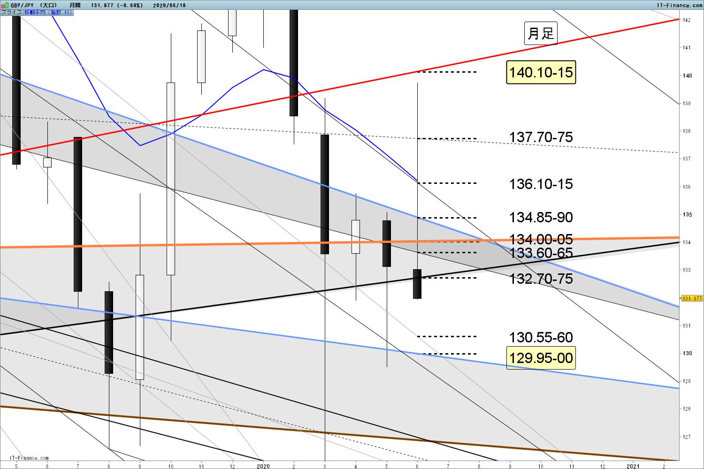 ポンド 円 60 GBP/JPY:英ポンド/円 為替レート推移・過去最高値/最安値